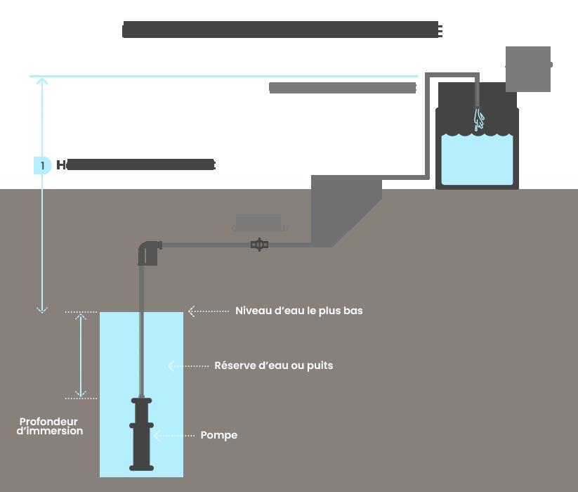 Installation d'une pompe immergée