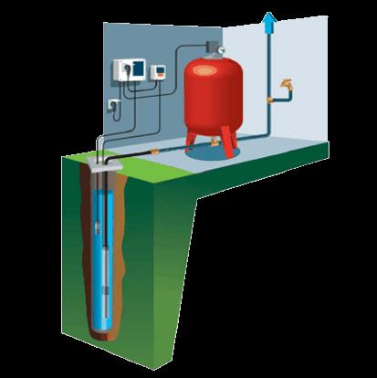 Schéma d'une pompe de forage immergée